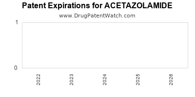 Drug patent expirations by year for ACETAZOLAMIDE