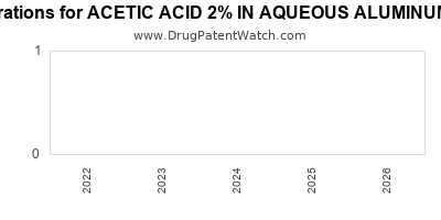 Drug patent expirations by year for ACETIC ACID 2% IN AQUEOUS ALUMINUM ACETATE