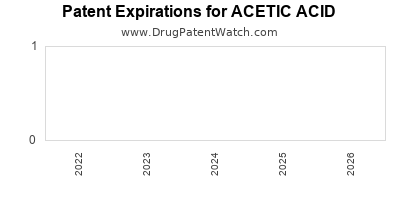 Drug patent expirations by year for ACETIC ACID