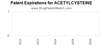 drug patent expirations by year for ACETYLCYSTEINE