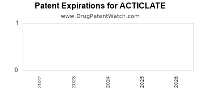 Drug patent expirations by year for ACTICLATE