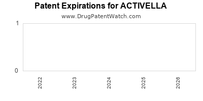 drug patent expirations by year for ACTIVELLA