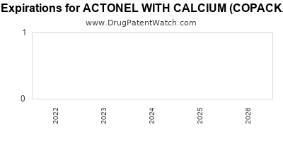 drug patent expirations by year for ACTONEL WITH CALCIUM (COPACKAGED)