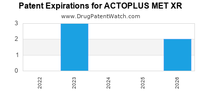 Drug patent expirations by year for ACTOPLUS MET XR
