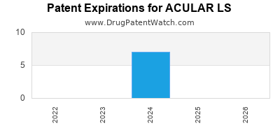 Drug patent expirations by year for ACULAR LS
