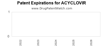 drug patent expirations by year for ACYCLOVIR