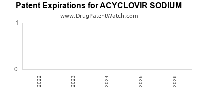 Drug patent expirations by year for ACYCLOVIR SODIUM
