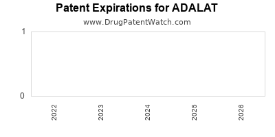 Drug patent expirations by year for ADALAT