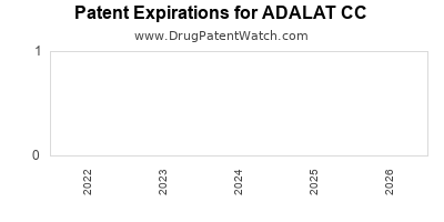 Drug patent expirations by year for ADALAT CC