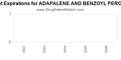 drug patent expirations by year for ADAPALENE AND BENZOYL PEROXIDE