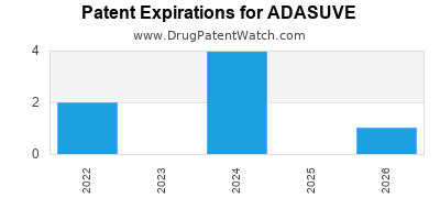 Drug patent expirations by year for ADASUVE