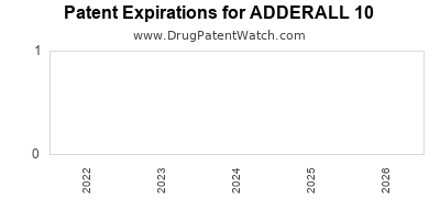 Drug patent expirations by year for ADDERALL 10