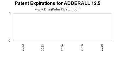 Drug patent expirations by year for ADDERALL 12.5