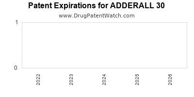 Drug patent expirations by year for ADDERALL 30