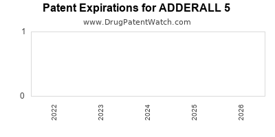 drug patent expirations by year for ADDERALL 5