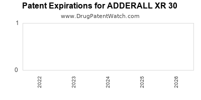 Drug patent expirations by year for ADDERALL XR 30