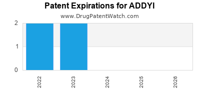 Drug patent expirations by year for ADDYI