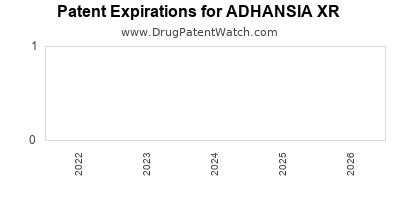 Drug patent expirations by year for ADHANSIA XR