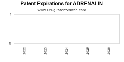 Drug patent expirations by year for ADRENALIN