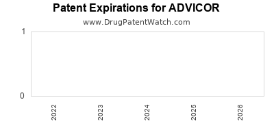 drug patent expirations by year for ADVICOR