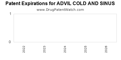 drug patent expirations by year for ADVIL COLD AND SINUS