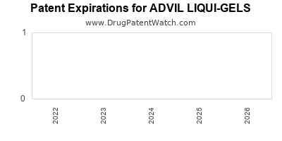 Drug patent expirations by year for ADVIL LIQUI-GELS