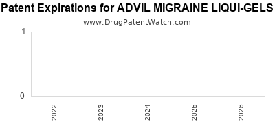 drug patent expirations by year for ADVIL MIGRAINE LIQUI-GELS