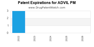 Drug patent expirations by year for ADVIL PM