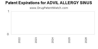Drug patent expirations by year for ADVIL ALLERGY SINUS