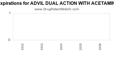 Drug patent expirations by year for ADVIL DUAL ACTION WITH ACETAMINOPHEN