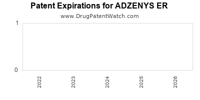 Drug patent expirations by year for ADZENYS ER