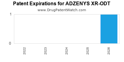 Drug patent expirations by year for ADZENYS XR-ODT