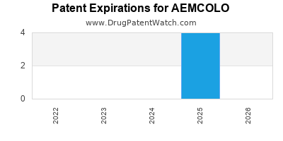 Drug patent expirations by year for AEMCOLO