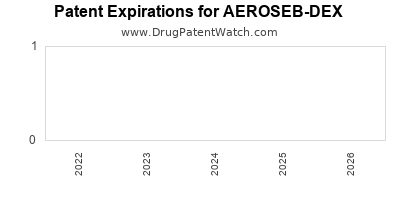 Drug patent expirations by year for AEROSEB-DEX