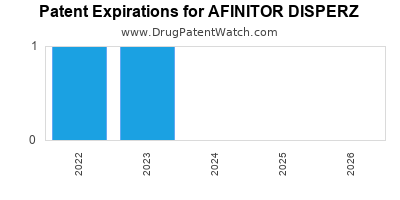Drug patent expirations by year for AFINITOR DISPERZ