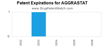 drug patent expirations by year for AGGRASTAT