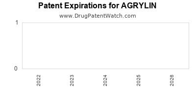drug patent expirations by year for AGRYLIN