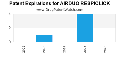 Drug patent expirations by year for AIRDUO RESPICLICK