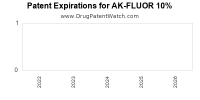 Drug patent expirations by year for AK-FLUOR 10%
