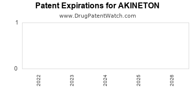 drug patent expirations by year for AKINETON