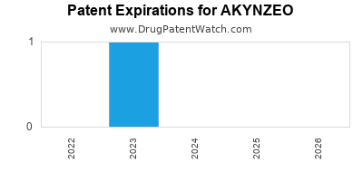 drug patent expirations by year for AKYNZEO
