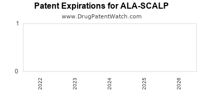 drug patent expirations by year for ALA-SCALP