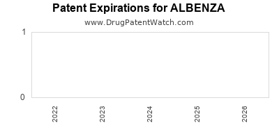 Drug patent expirations by year for ALBENZA