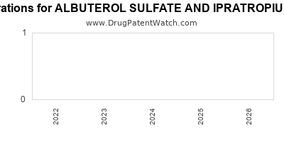 drug patent expirations by year for ALBUTEROL SULFATE AND IPRATROPIUM BROMIDE
