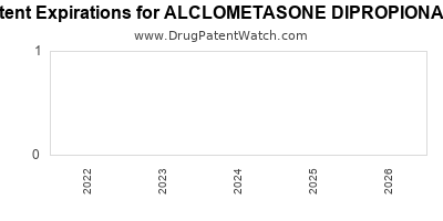 Drug patent expirations by year for ALCLOMETASONE DIPROPIONATE