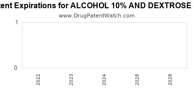 drug patent expirations by year for ALCOHOL 10% AND DEXTROSE 5%