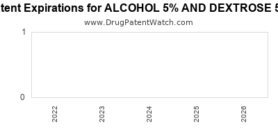 Drug patent expirations by year for ALCOHOL 5% AND DEXTROSE 5%