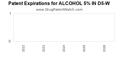 drug patent expirations by year for ALCOHOL 5% IN D5-W