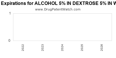 Drug patent expirations by year for ALCOHOL 5% IN DEXTROSE 5% IN WATER