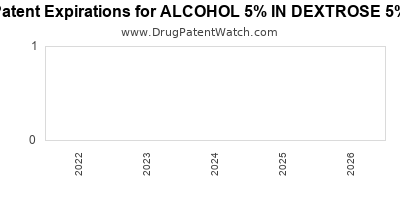 drug patent expirations by year for ALCOHOL 5% IN DEXTROSE 5%